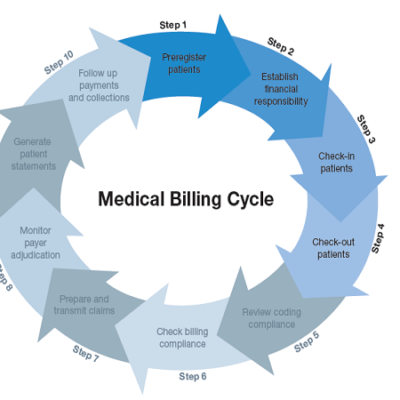 Tips for An Effective Medical Claims Billing Process